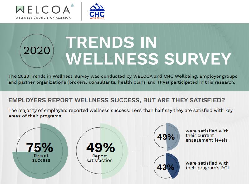 Trends in Wellness