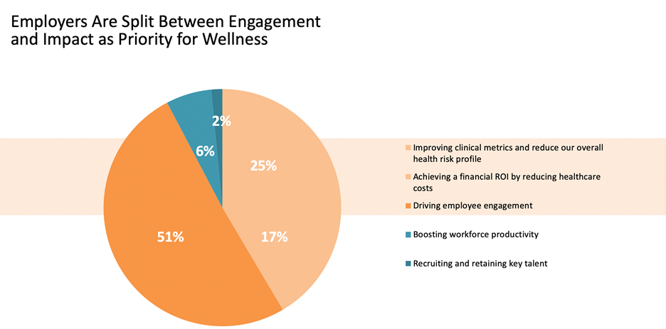 Wellness Survey Results Image 1